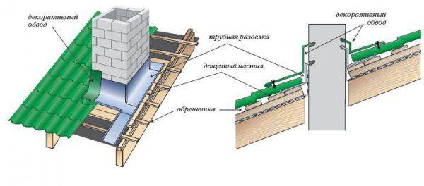 Монтаж металлочерепицы пошаговая инструкция