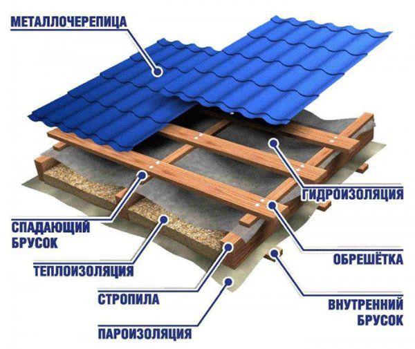 Строительство крыши из металлочерепицы