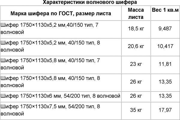 Размер шифера 7 волновой