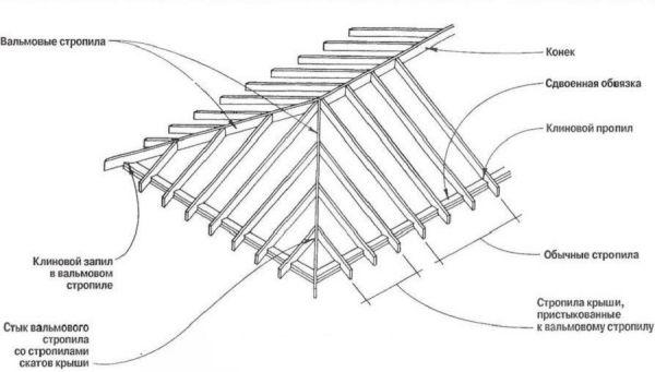 Расчет вальмовой крыши калькулятор