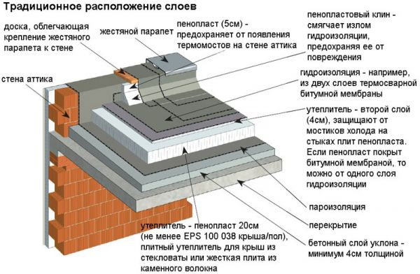 Устройство плоской крыши частного дома