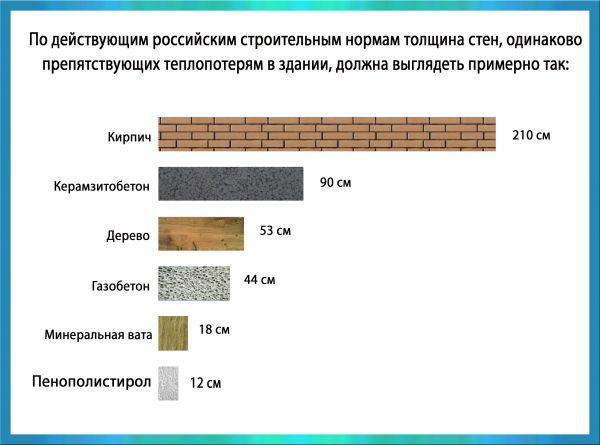 Пенопласт для утепления стен внутри дома