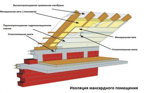 Утепляем крышу мансарды своими руками