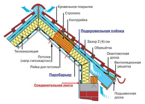 Какой стороной укладывать пароизоляцию к утеплителю: правила
