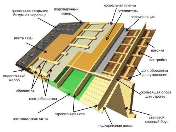 myagkaya-krovlya-ustroistvo_600x450