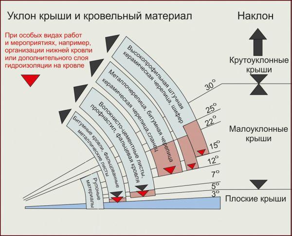 Как рассчитать длину стропила на двухскатную крышу