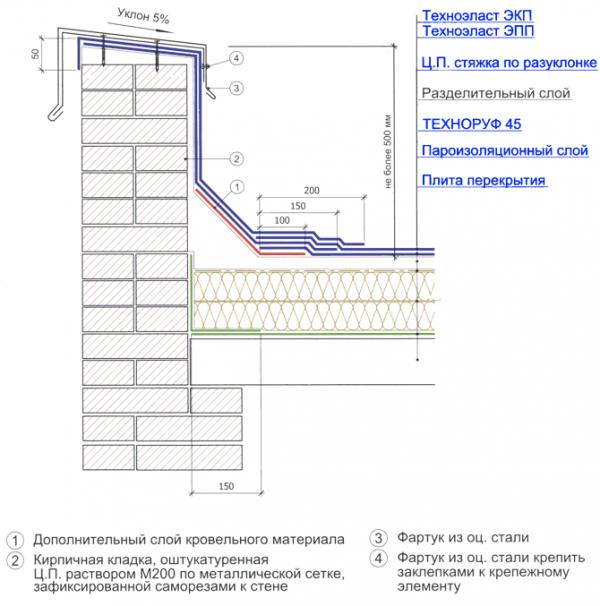 Воды гидроизоляция грунтовые в подвале