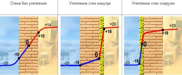 Технология утепления фасада пеноплексом под сайдинг