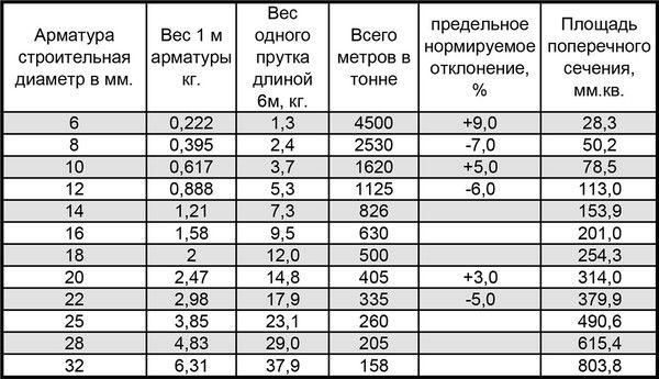 пруток 12 вес 1 метра