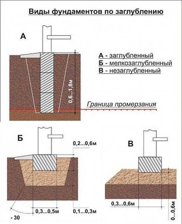глубина ленточного фундамента для дома