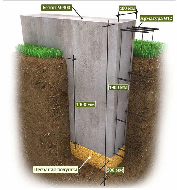 каким должен быть фундамент для двухэтажного дома