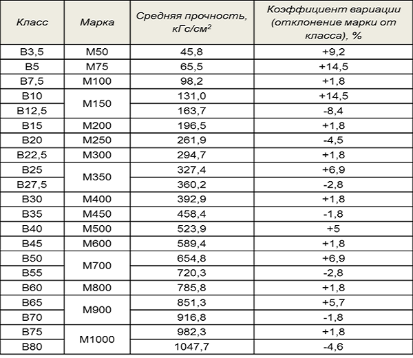 Кубометр бетона калькулятор завод бетон в кингисеппе